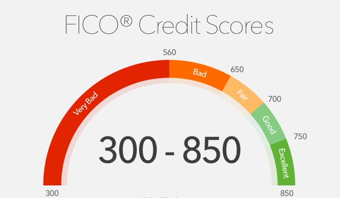 Credit+score+chart+that+shows+you+if+you%27re+credit+is+either+%27Very+Bad%2C+Bad%2C+Fair%2C+Good%2C+or+Excellent.%27