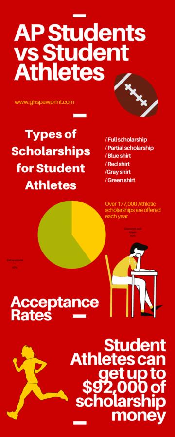 AP students vs Student Athletes