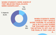 Altercating the nature of final exams